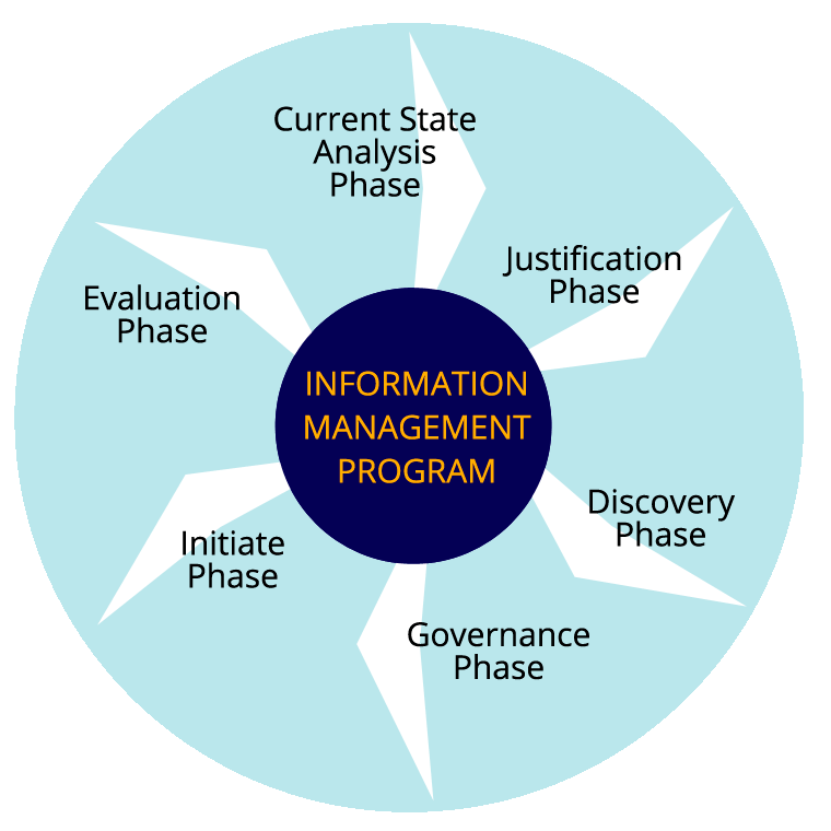 6 Phases of A Records Management Program
